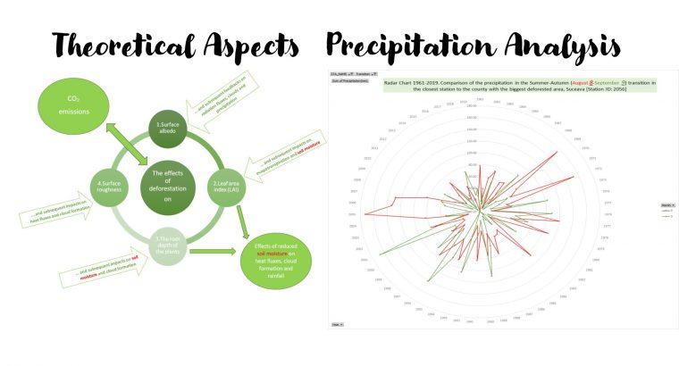The regular four seasons, deforestation, and rainfalls